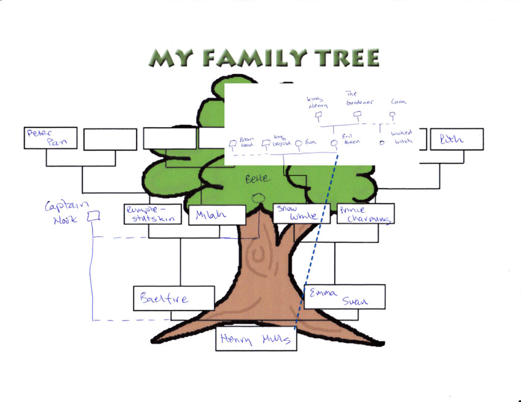 OUAT Family Tree Detailed